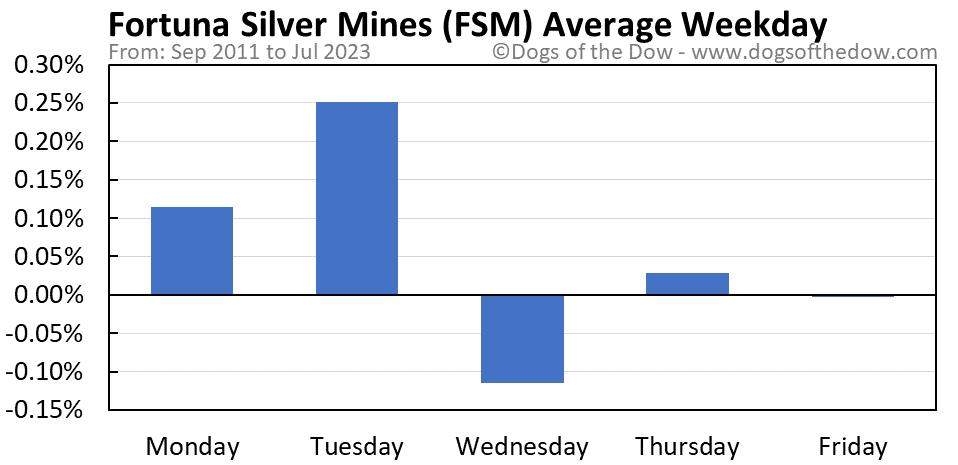 FSM average weekday chart