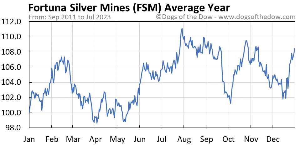 FSM average year chart