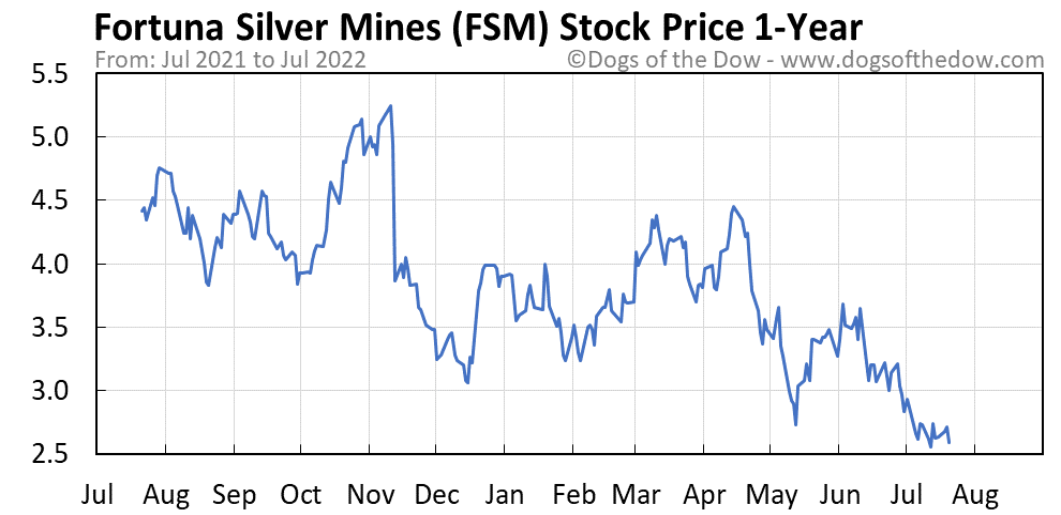FSM 1-year stock price chart