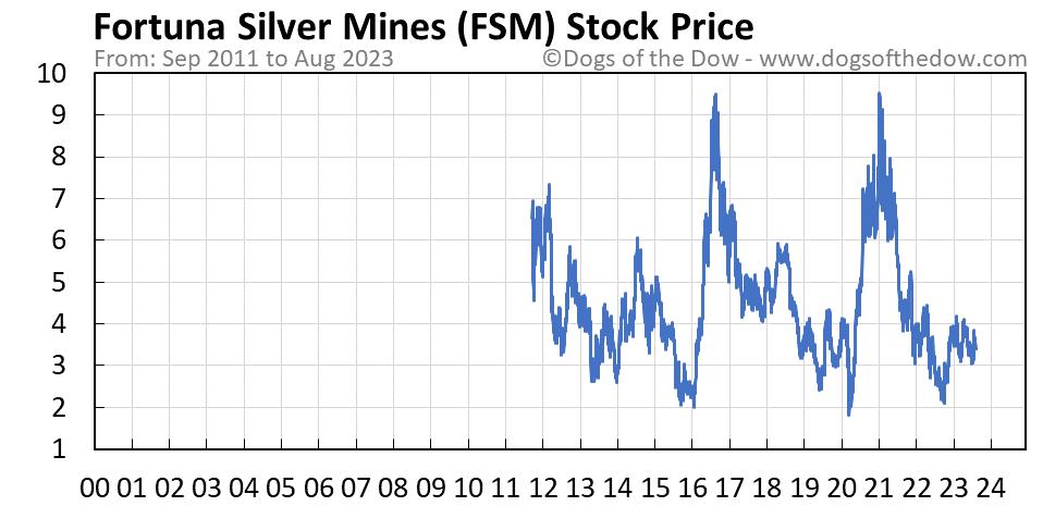 FSM stock price chart