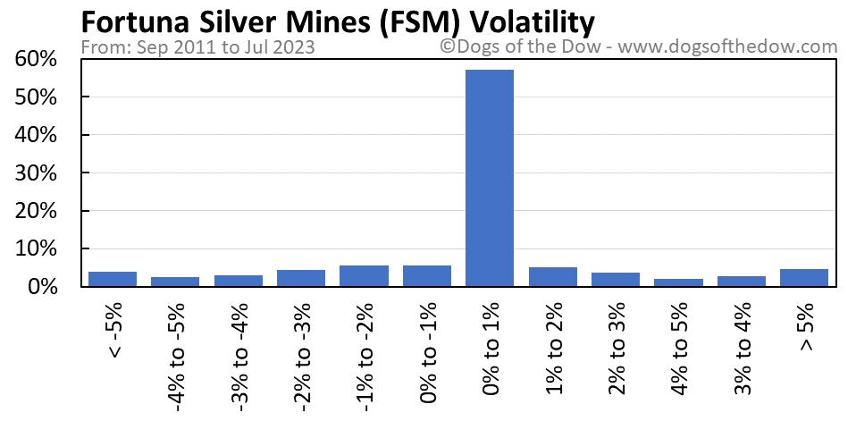 FSM volatility chart