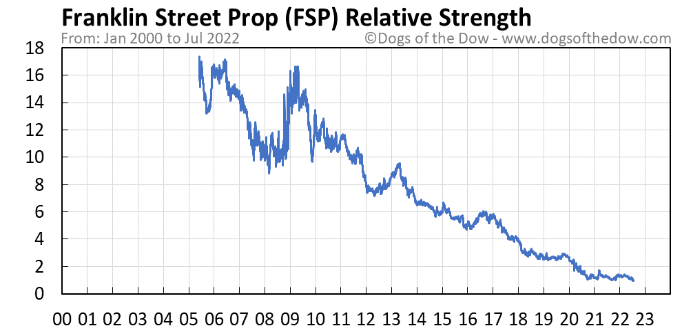FSP relative strength chart