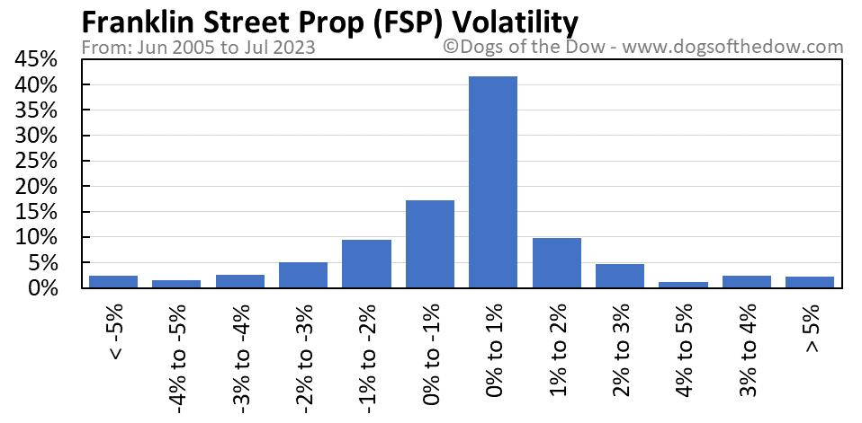 FSP volatility chart