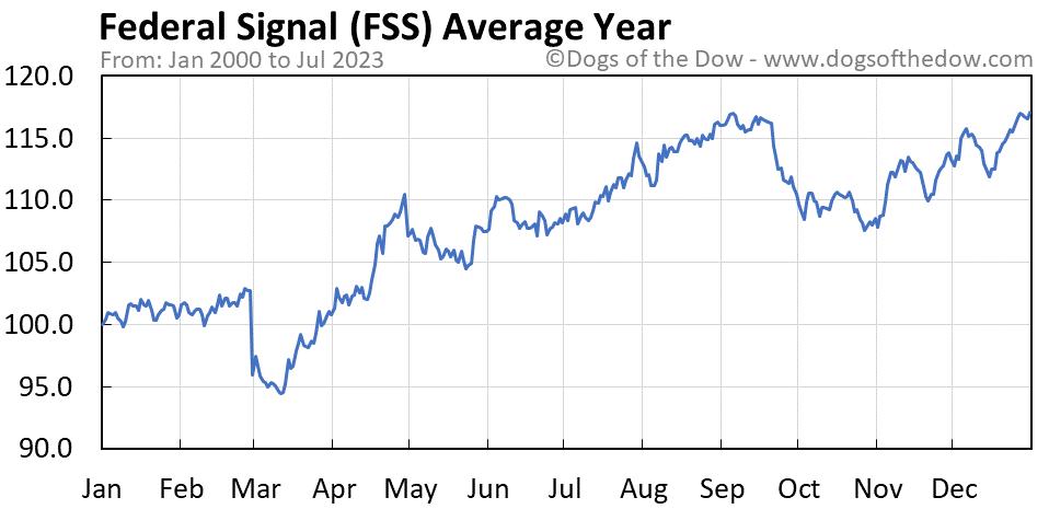 FSS average year chart
