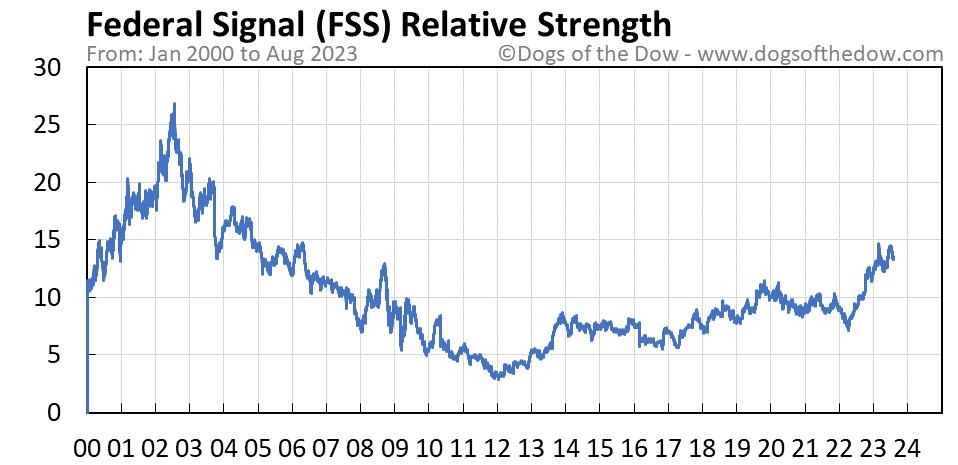 FSS relative strength chart
