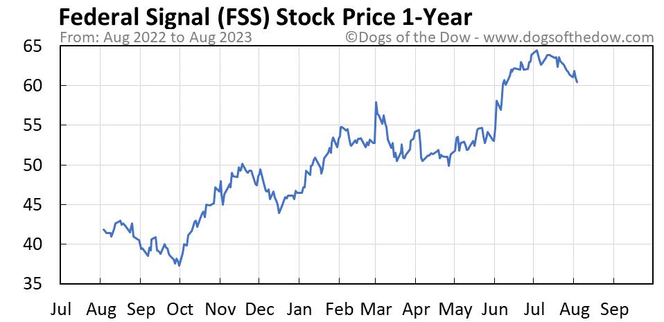 FSS 1-year stock price chart