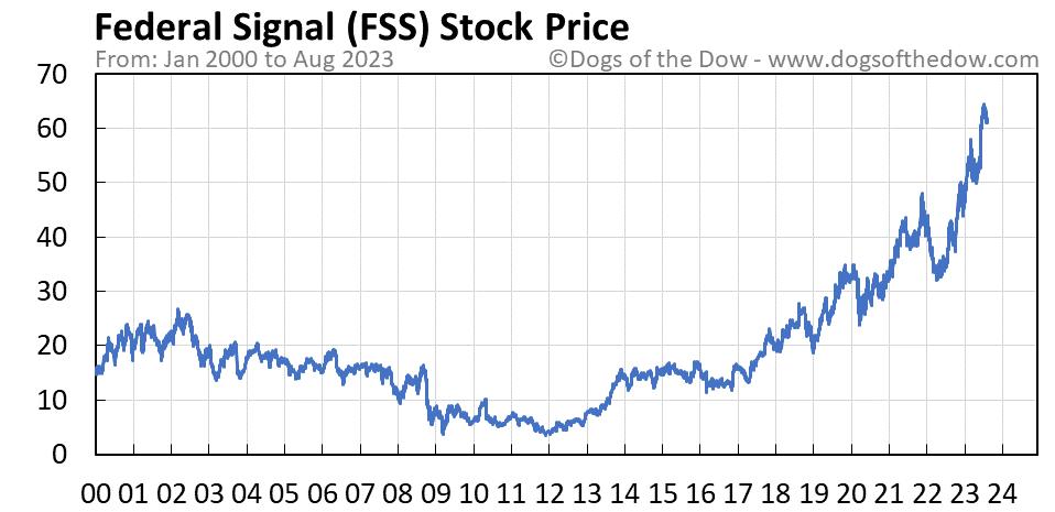 FSS stock price chart