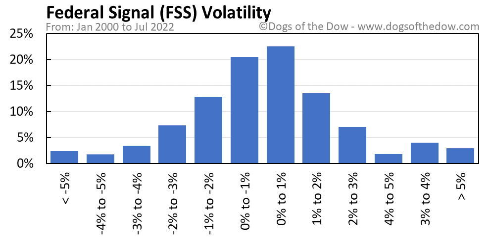 FSS volatility chart