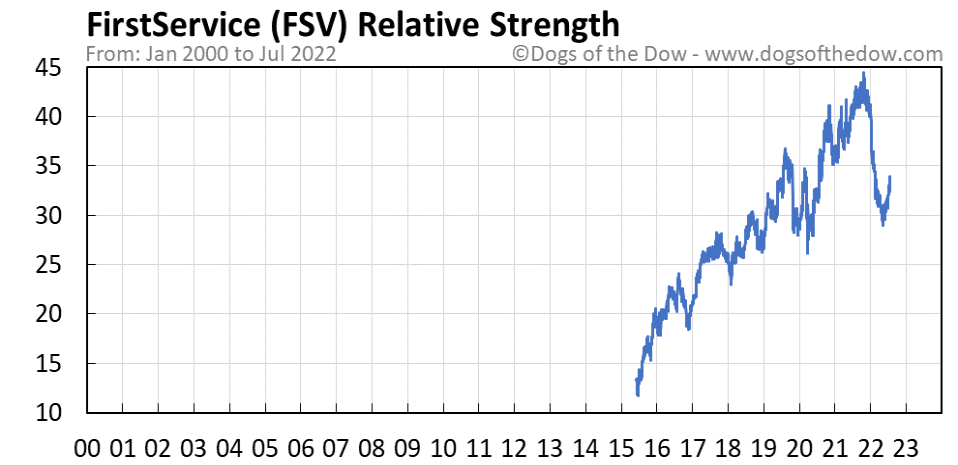 FSV relative strength chart