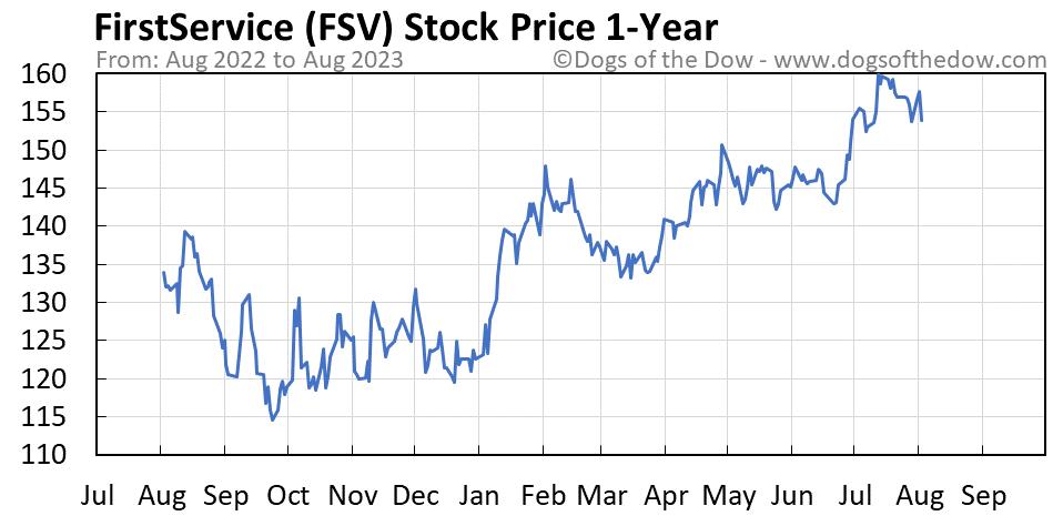 FSV 1-year stock price chart