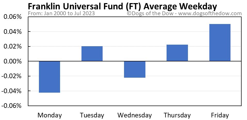 FT average weekday chart