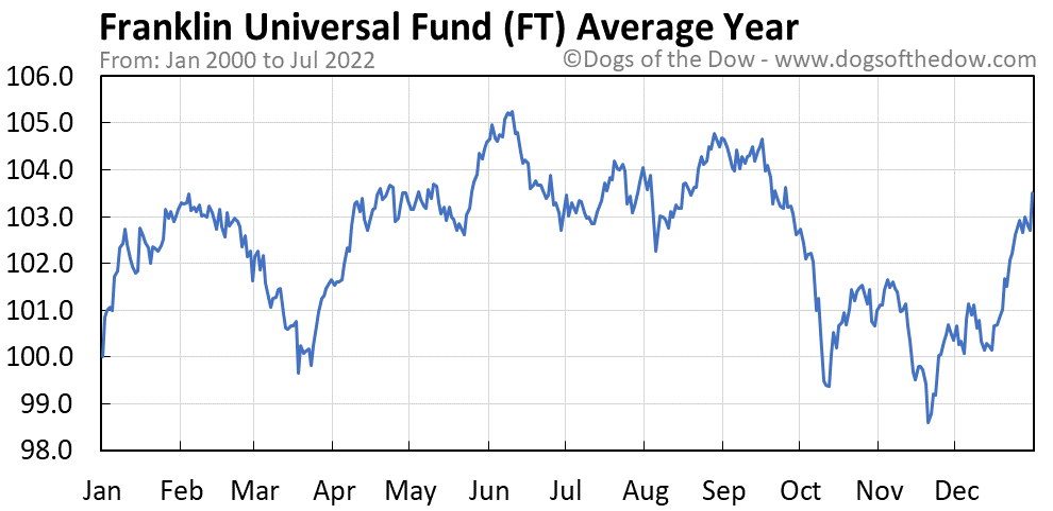 FT average year chart