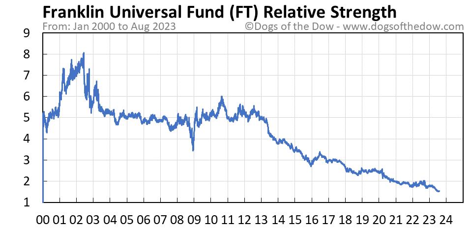 FT relative strength chart