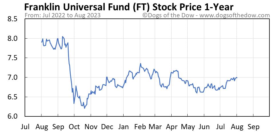 FT 1-year stock price chart