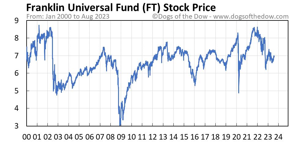 FT stock price chart