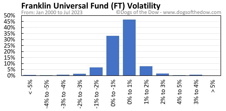 FT volatility chart