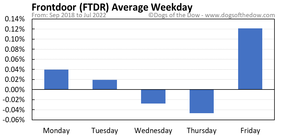FTDR average weekday chart