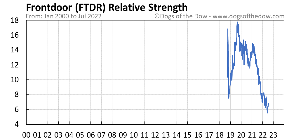 FTDR relative strength chart