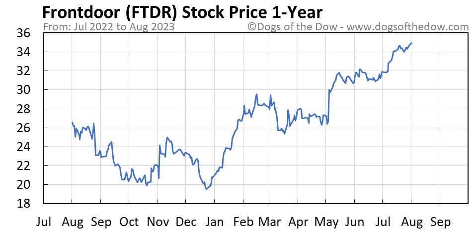 FTDR 1-year stock price chart