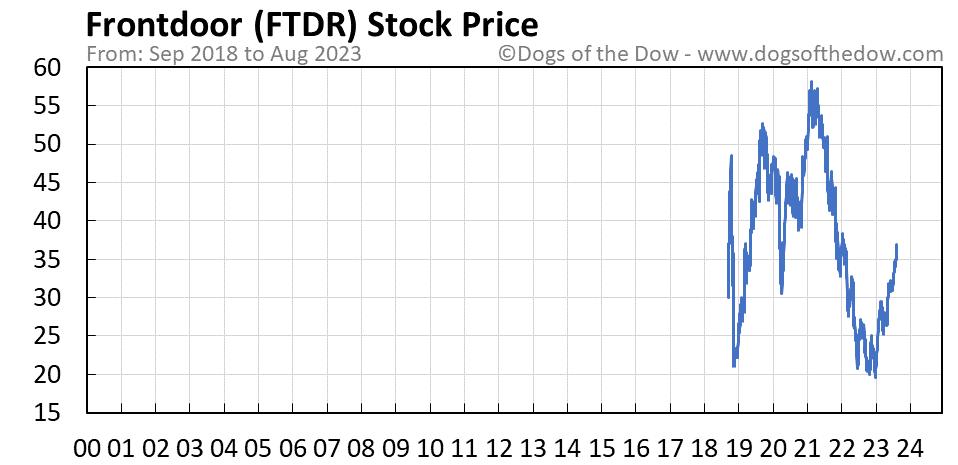 FTDR stock price chart