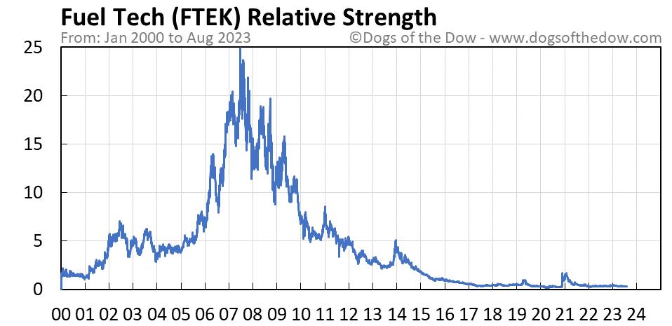 FTEK relative strength chart
