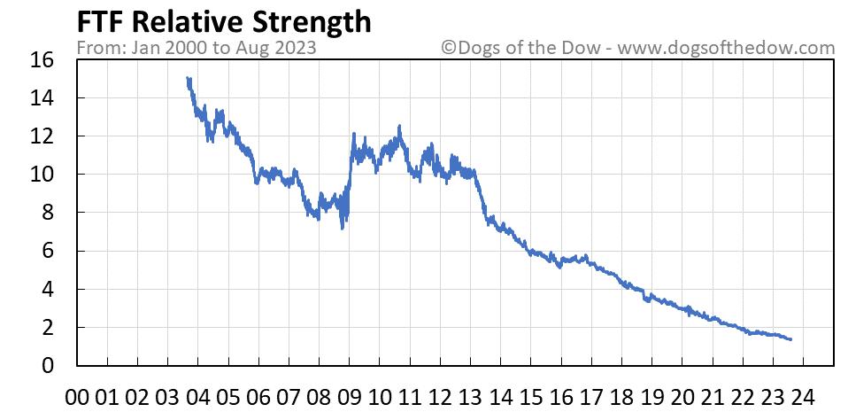 FTF relative strength chart
