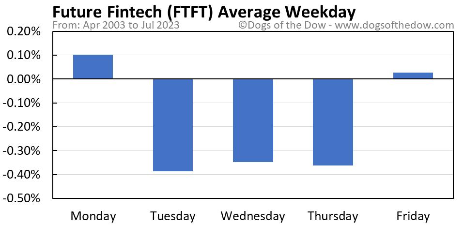 FTFT average weekday chart