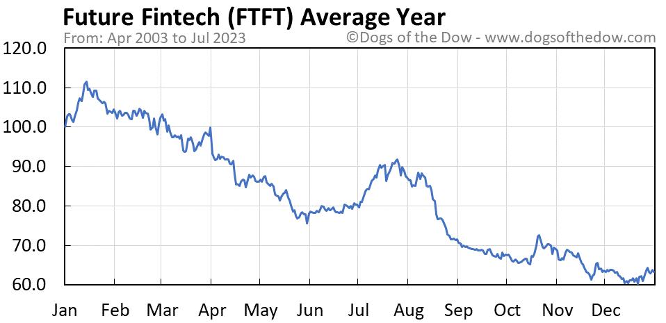 FTFT average year chart