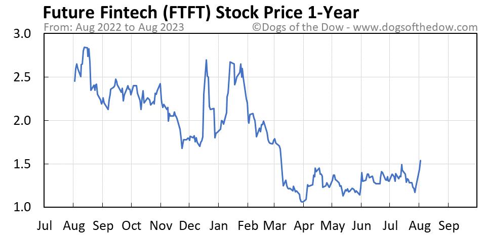 FTFT 1-year stock price chart