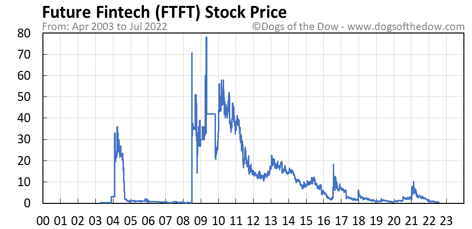 FTFT stock price chart