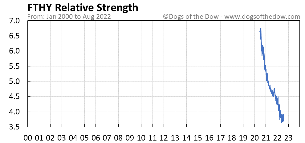 FTHY relative strength chart