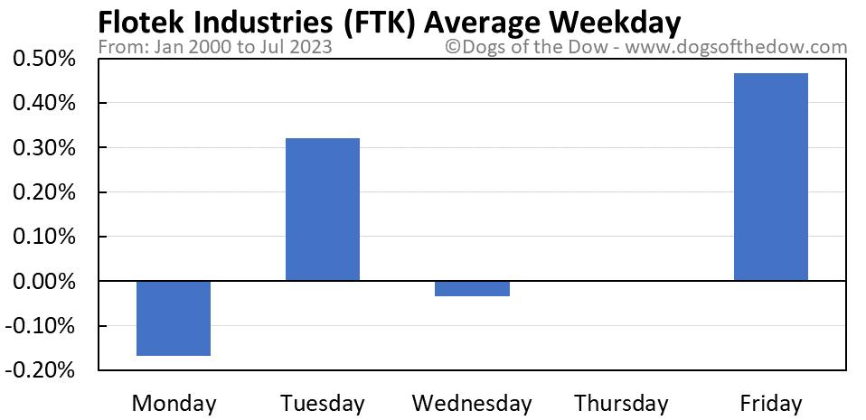 FTK average weekday chart