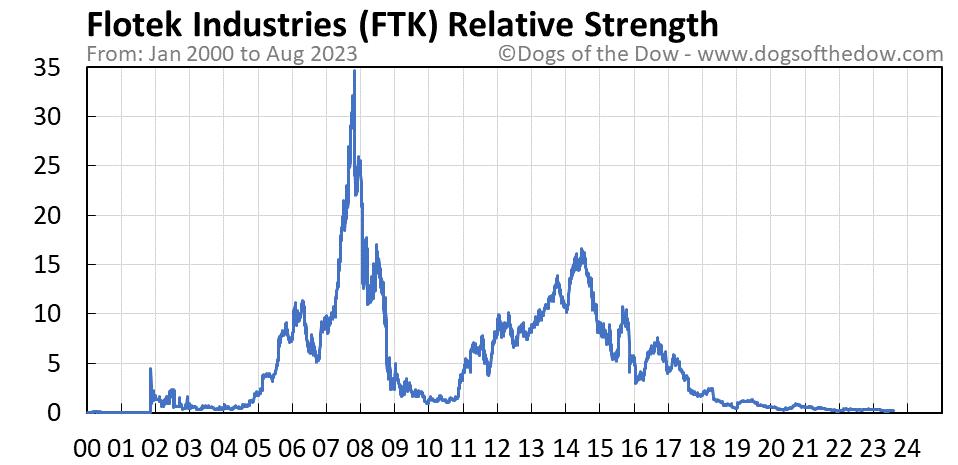 FTK relative strength chart