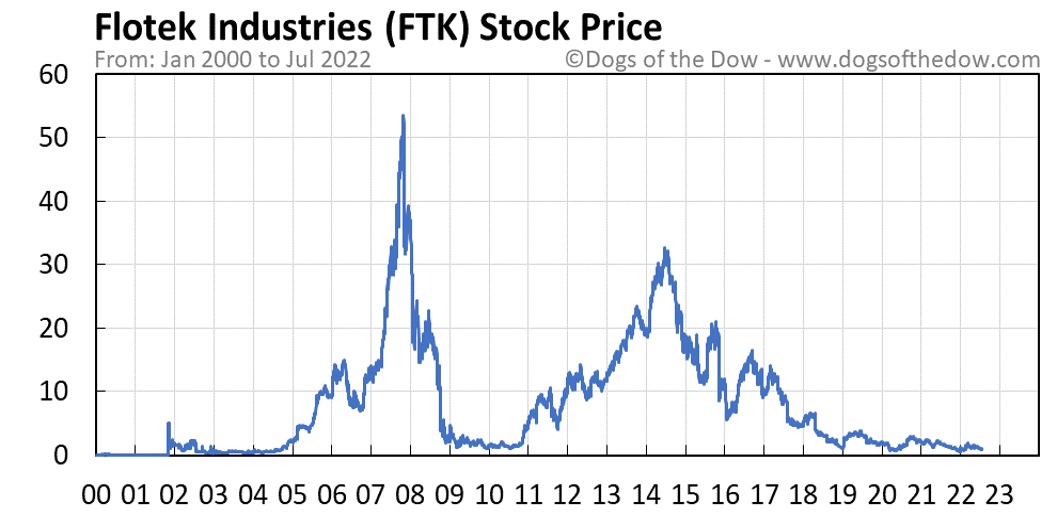 FTK stock price chart