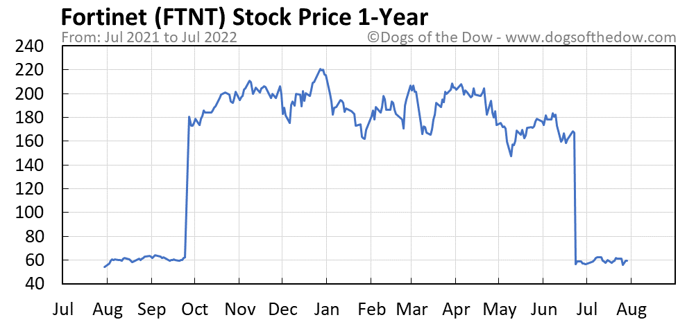 FTNT 1-year stock price chart