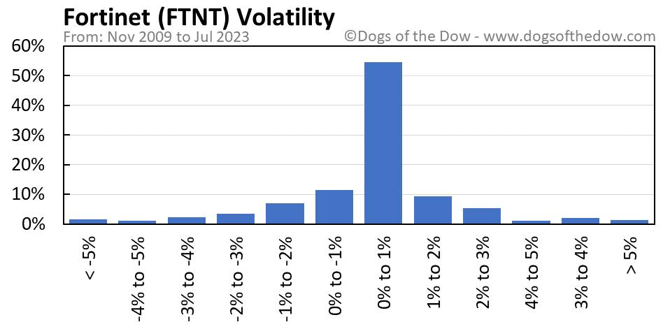 FTNT volatility chart
