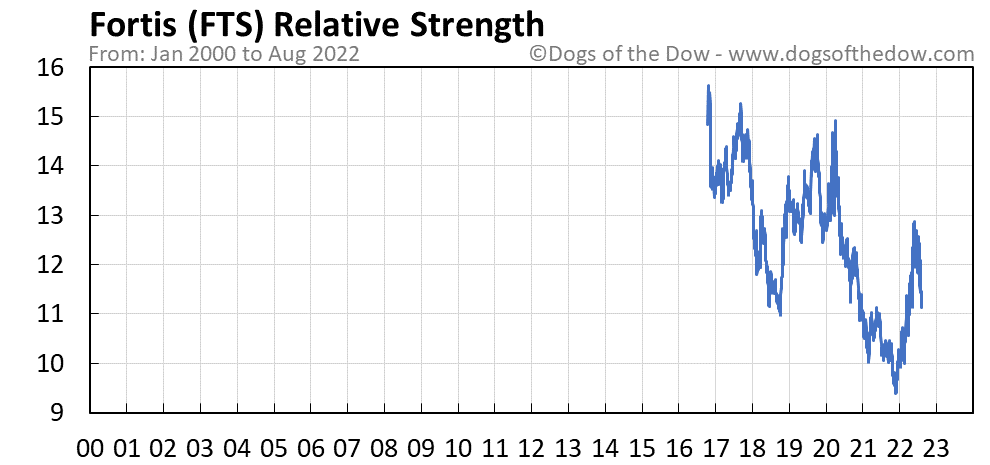 FTS relative strength chart