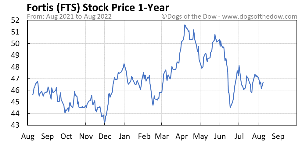 FTS 1-year stock price chart