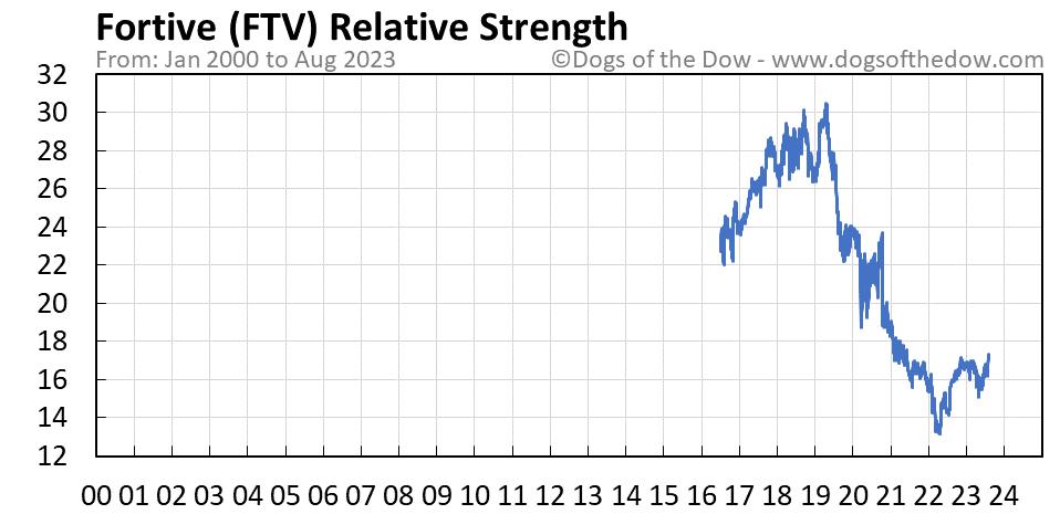 FTV relative strength chart