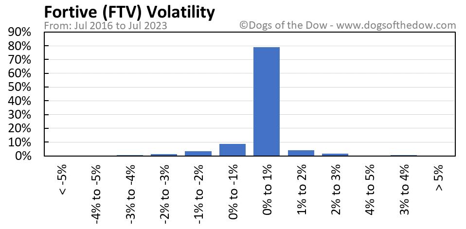 FTV volatility chart