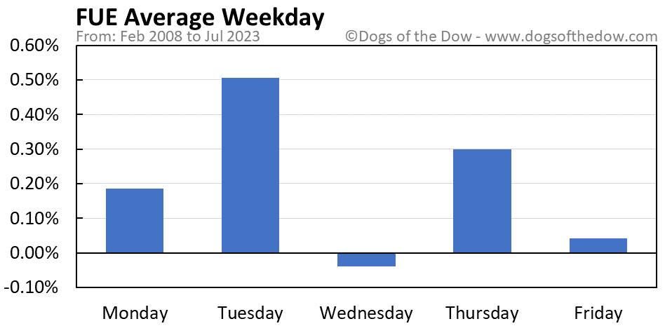 FUE average weekday chart