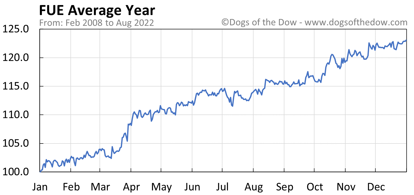 FUE average year chart