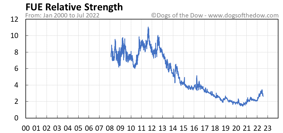 FUE relative strength chart