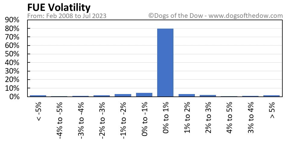FUE volatility chart