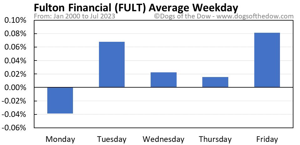 FULT average weekday chart