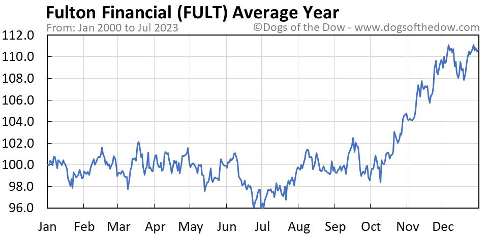 FULT average year chart