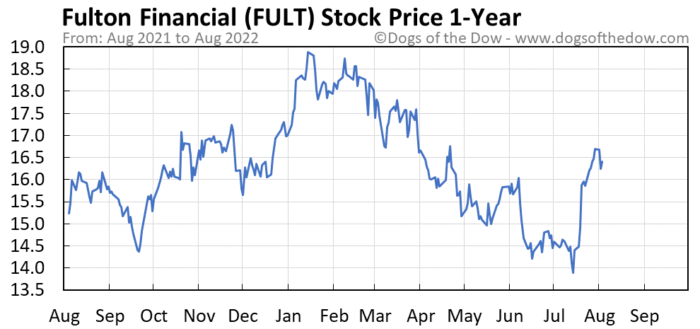 FULT 1-year stock price chart