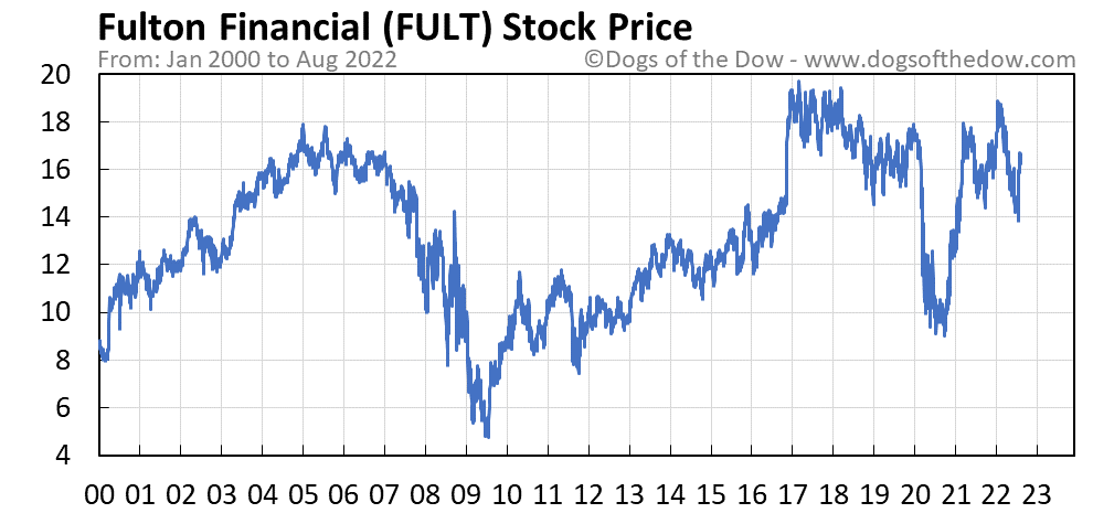 FULT stock price chart