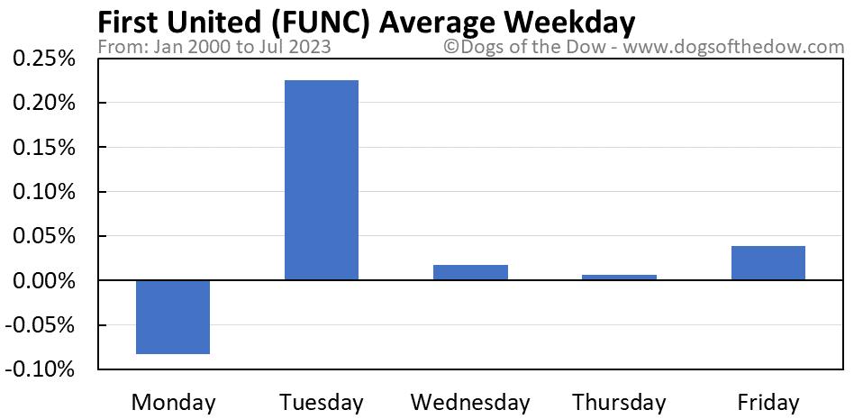 FUNC average weekday chart