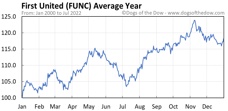 FUNC average year chart